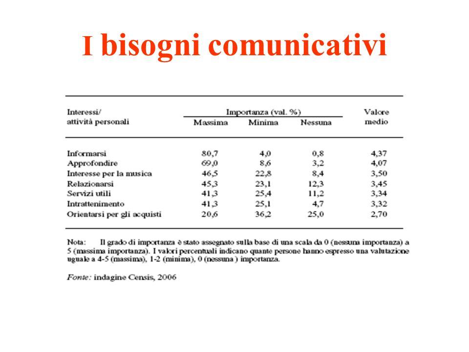 I bisogni comunicativi