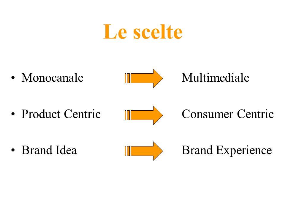 Le scelte Monocanale Multimediale Product Centric Consumer Centric Brand Idea Brand Experience