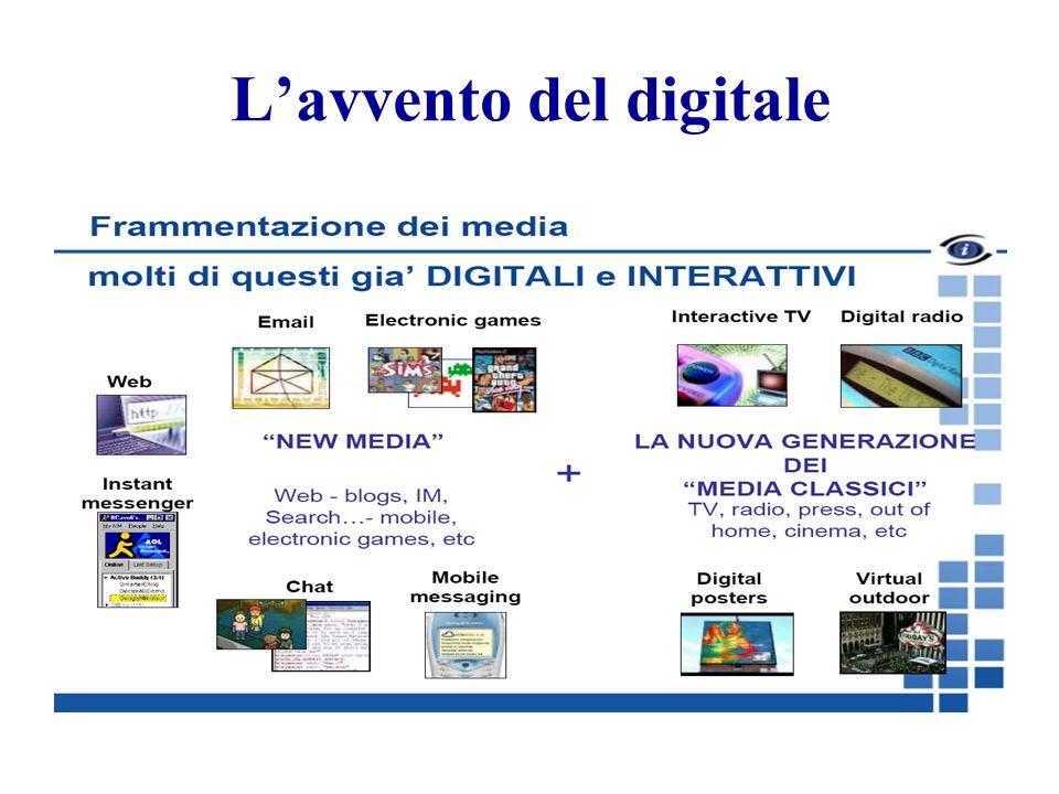 Lavvento del digitale