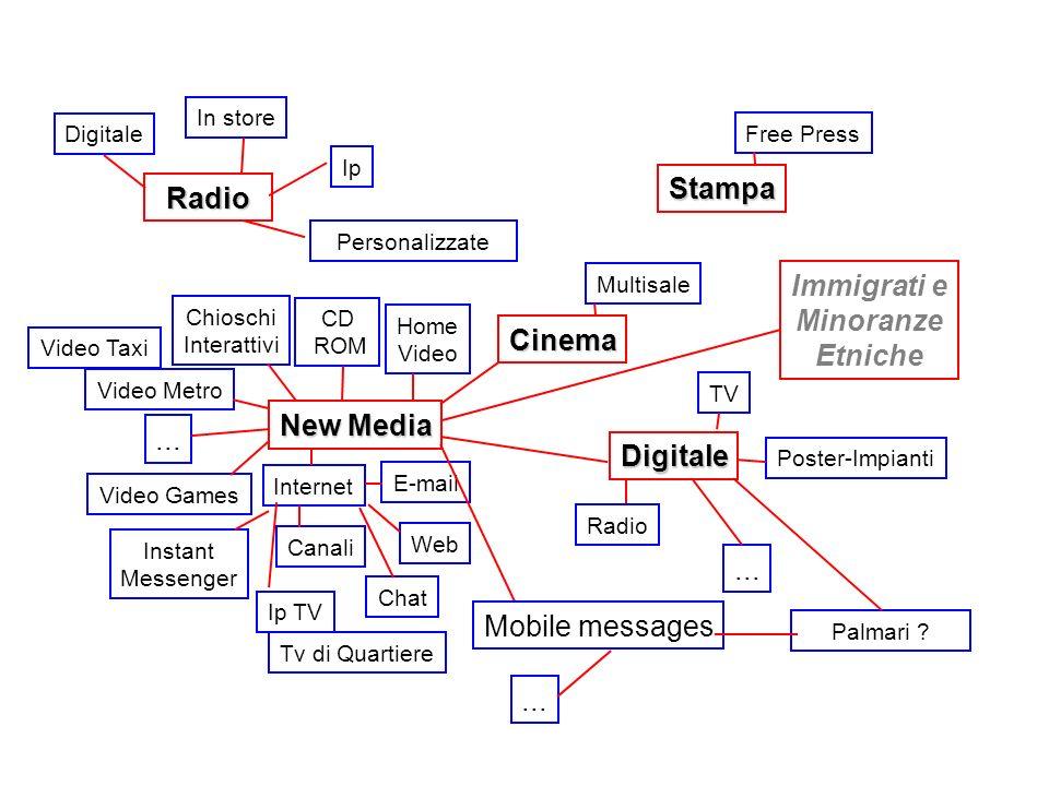 La frammentazione dei canali ha generato: una dispersione dei target, che consapevoli delle potenzialità dei diversi mezzi hanno iniziato a fruire dei contenuti indipendentemente dalla piattaforma.