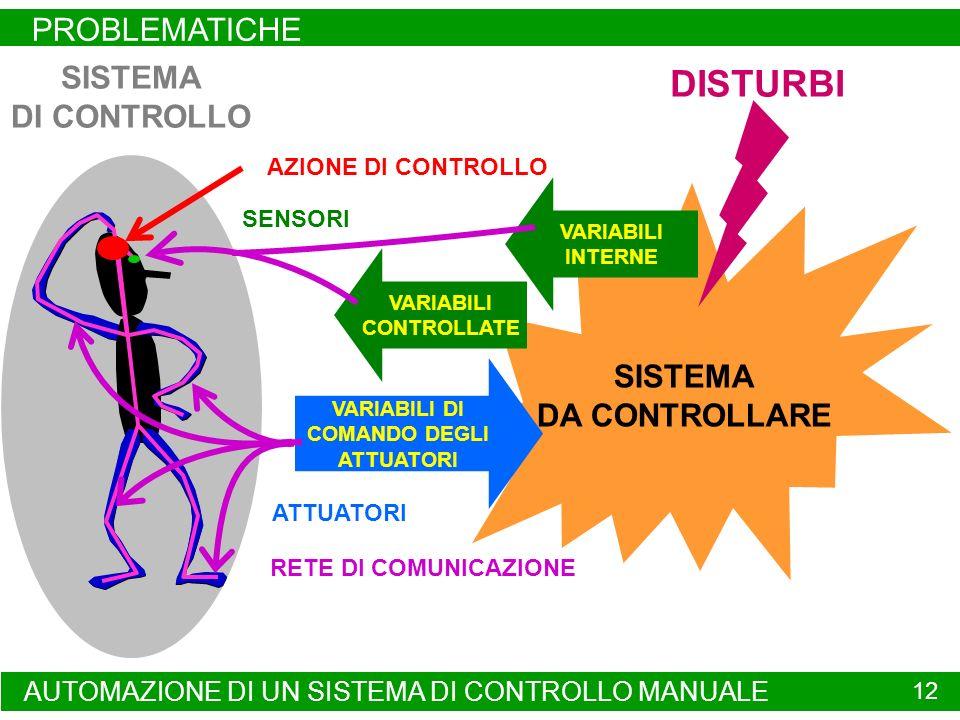 AUTOMAZIONE DI UN SISTEMA DI CONTROLLO MANUALE PROBLEMATICHE 12 SISTEMA DI CONTROLLO SISTEMA DA CONTROLLARE VARIABILI DI COMANDO DEGLI ATTUATORI VARIABILI CONTROLLATE VARIABILI INTERNE SENSORI ATTUATORI RETE DI COMUNICAZIONE AZIONE DI CONTROLLO DISTURBI