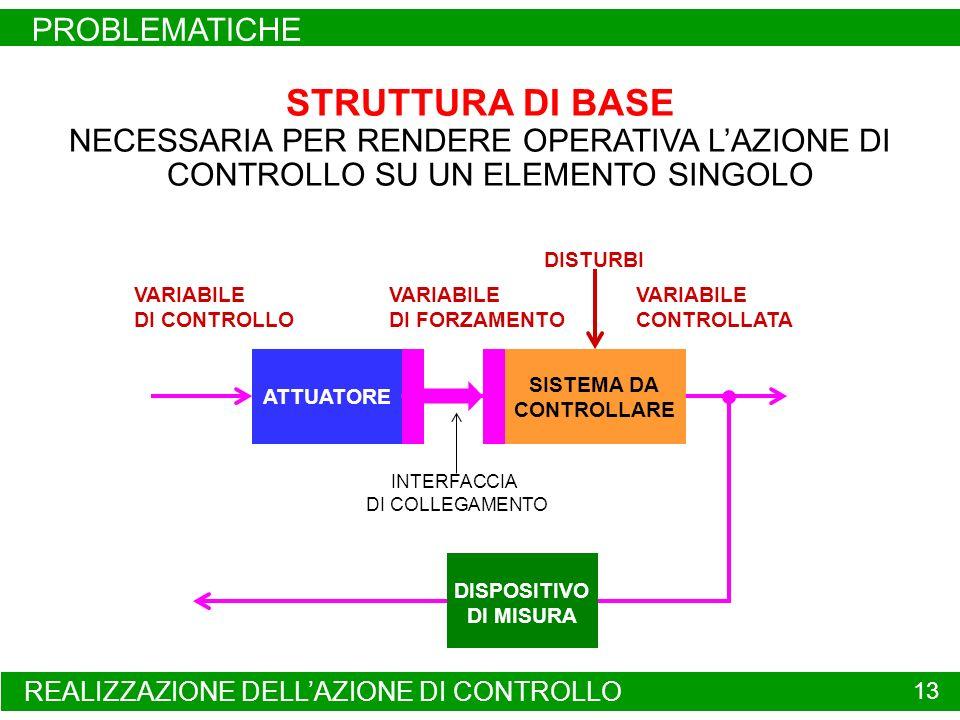 REALIZZAZIONE DELLAZIONE DI CONTROLLO PROBLEMATICHE 13 ATTUATORE SISTEMA DA CONTROLLARE VARIABILE CONTROLLATA VARIABILE DI CONTROLLO VARIABILE DI FORZAMENTO DISTURBI STRUTTURA DI BASE NECESSARIA PER RENDERE OPERATIVA LAZIONE DI CONTROLLO SU UN ELEMENTO SINGOLO DISPOSITIVO DI MISURA INTERFACCIA DI COLLEGAMENTO