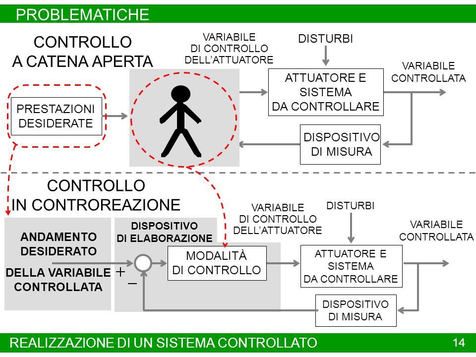 PROBLEMATICHE 14 DISPOSITIVO DI ELABORAZIONE CONTROLLO A CATENA APERTA VARIABILE CONTROLLATA VARIABILE DI CONTROLLO DELLATTUATORE DISTURBI ATTUATORE E SISTEMA DA CONTROLLARE VARIABILE CONTROLLATA VARIABILE DI CONTROLLO DELLATTUATORE DISTURBI PRESTAZIONI DESIDERATE ATTUATORE E SISTEMA DA CONTROLLARE DISPOSITIVO DI MISURA CONTROLLO IN CONTROREAZIONE ANDAMENTO DESIDERATO DELLA VARIABILE CONTROLLATA DISPOSITIVO DI ELABORAZIONE MODALITÀ DI CONTROLLO DISPOSITIVO DI MISURA REALIZZAZIONE DI UN SISTEMA CONTROLLATO