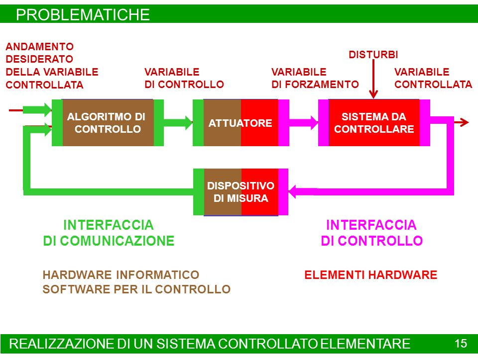 ALGORITMO DI CONTROLLO ATTUATORE SISTEMA DA CONTROLLARE DISPOSITIVO DI MISURA ANDAMENTO DESIDERATO DELLA VARIABILE CONTROLLATA VARIABILE CONTROLLATA VARIABILE DI CONTROLLO VARIABILE DI FORZAMENTO DISTURBI REALIZZAZIONE DI UN SISTEMA CONTROLLATO ELEMENTARE PROBLEMATICHE 15 INTERFACCIA DI COMUNICAZIONE INTERFACCIA DI CONTROLLO ELEMENTI HARDWARE SISTEMA DA CONTROLLARE ALGORITMO DI CONTROLLO HARDWARE INFORMATICO SOFTWARE PER IL CONTROLLO DISPOSITIVO DI MISURA ATTUATORE