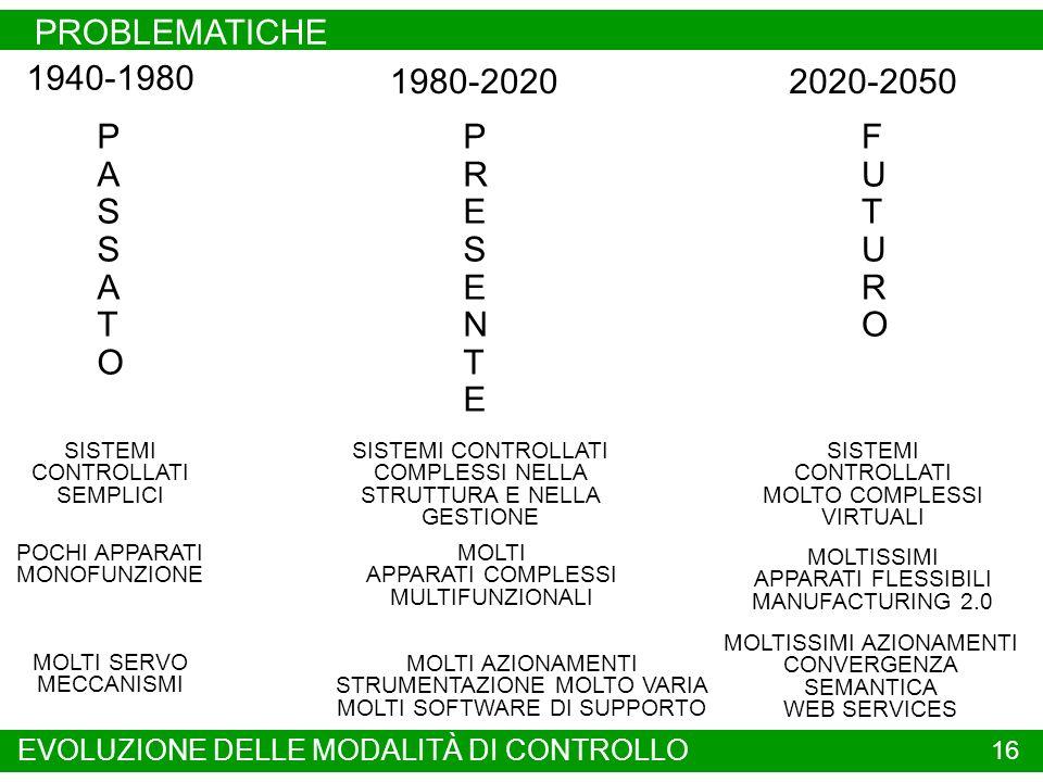 PROBLEMATICHE 16 PASSATOPASSATO PRESENTEPRESENTE FUTUROFUTURO 1940-1980 1980-20202020-2050 SISTEMI CONTROLLATI SEMPLICI POCHI APPARATI MONOFUNZIONE MOLTI SERVO MECCANISMI SISTEMI CONTROLLATI COMPLESSI NELLA STRUTTURA E NELLA GESTIONE MOLTI APPARATI COMPLESSI MULTIFUNZIONALI MOLTI AZIONAMENTI STRUMENTAZIONE MOLTO VARIA MOLTI SOFTWARE DI SUPPORTO SISTEMI CONTROLLATI MOLTO COMPLESSI VIRTUALI MOLTISSIMI APPARATI FLESSIBILI MANUFACTURING 2.0 EVOLUZIONE DELLE MODALITÀ DI CONTROLLO MOLTISSIMI AZIONAMENTI CONVERGENZA SEMANTICA WEB SERVICES