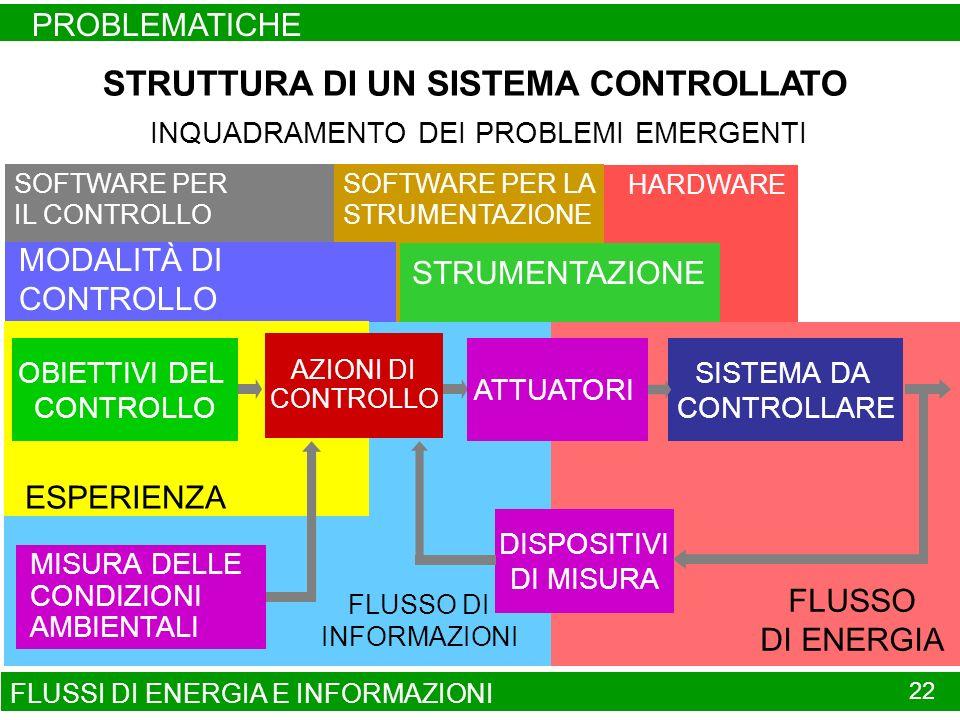 FLUSSI DI ENERGIA E INFORMAZIONI PROBLEMATICHE 22 HARDWARESOFTWARE PER LA STRUMENTAZIONE SOFTWARE PER IL CONTROLLO MODALITÀ DI CONTROLLO STRUMENTAZIONE FLUSSO DI ENERGIA SISTEMA DA CONTROLLARE STRUTTURA DI UN SISTEMA CONTROLLATO INQUADRAMENTO DEI PROBLEMI EMERGENTI FLUSSO DI INFORMAZIONI ESPERIENZA MISURA DELLE CONDIZIONI AMBIENTALI OBIETTIVI DEL CONTROLLO ATTUATORI DISPOSITIVI DI MISURA DECISIONI AZIONI DI CONTROLLO