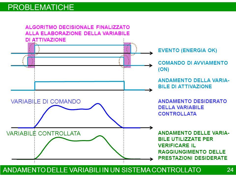 ANDAMENTO DELLE VARIABILI IN UN SISTEMA CONTROLLATO PROBLEMATICHE 24 ALGORITMO DECISIONALE FINALIZZATO ALLA ELABORAZIONE DELLA VARIABILE DI ATTIVAZIONE VARIABILE DI COMANDO ANDAMENTO DESIDERATO DELLA VARIABILE CONTROLLATA ANDAMENTO DELLA VARIA- BILE DI ATTIVAZIONE VARIABILE CONTROLLATA EVENTO (ENERGIA OK) COMANDO DI AVVIAMENTO (ON) ANDAMENTO DELLE VARIA- BILE UTILIZZATE PER VERIFICARE IL RAGGIUNGIMENTO DELLE PRESTAZIONI DESIDERATE