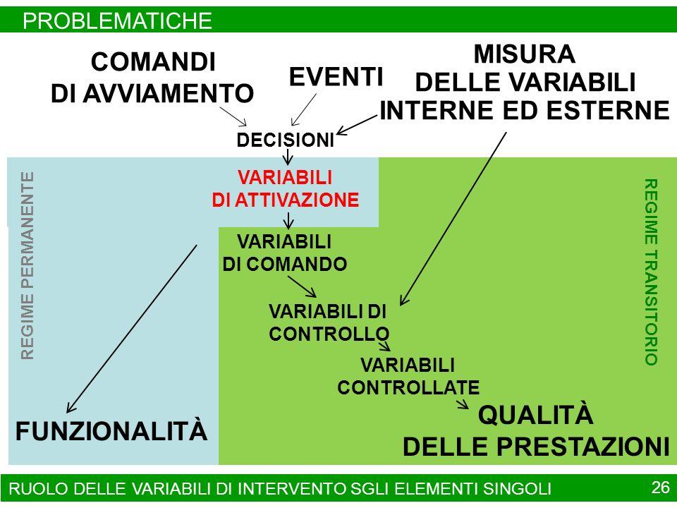 REGIME TRANSITORIO REGIME PERMANENTE RUOLO DELLE VARIABILI DI INTERVENTO SGLI ELEMENTI SINGOLI PROBLEMATICHE 26 COMANDI DI AVVIAMENTO VARIABILI DI ATTIVAZIONE MISURA DELLE VARIABILI INTERNE ED ESTERNE VARIABILI CONTROLLATE FUNZIONALITÀ QUALITÀ DELLE PRESTAZIONI VARIABILI DI CONTROLLO EVENTI DECISIONI VARIABILI DI COMANDO