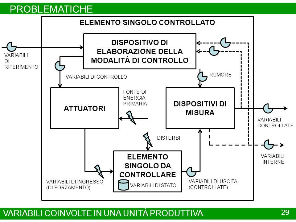 PROBLEMATICHE 29 VARIABILI COINVOLTE IN UNA UNITÀ PRODUTTIVA ELEMENTO SINGOLO CONTROLLATO ELEMENTO SINGOLO DA CONTROLLARE VARIABILI DI USCITA (CONTROLLATE) VARIABILI DI INGRESSO (DI FORZAMENTO) DISTURBI VARIABILI DI STATO DISPOSITIVI DI MISURA ATTUATORI RUMORE VARIABILI CONTROLLATE VARIABILI DI RIFERIMENTO DISPOSITIVO DI ELABORAZIONE DELLA MODALITÀ DI CONTROLLO FONTE DI ENERGIA PRIMARIA VARIABILI DI CONTROLLO VARIABILI INTERNE
