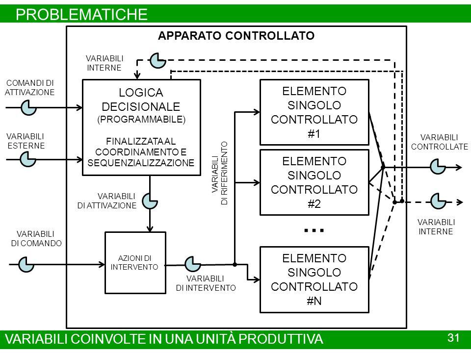 PROBLEMATICHE 31 VARIABILI COINVOLTE IN UNA UNITÀ PRODUTTIVA APPARATO CONTROLLATO ELEMENTO SINGOLO CONTROLLATO #1 ELEMENTO SINGOLO CONTROLLATO #2 ELEMENTO SINGOLO CONTROLLATO #N … VARIABILI CONTROLLATE VARIABILI INTERNE LOGICA DECISIONALE (PROGRAMMABILE) FINALIZZATA AL COORDINAMENTO E SEQUENZIALIZZAZIONE VARIABILI ESTERNE VARIABILI DI COMANDO VARIABILI INTERNE COMANDI DI ATTIVAZIONE VARIABILI DI ATTIVAZIONE AZIONI DI INTERVENTO VARIABILI DI INTERVENTO VARIABILI DI RIFERIMENTO