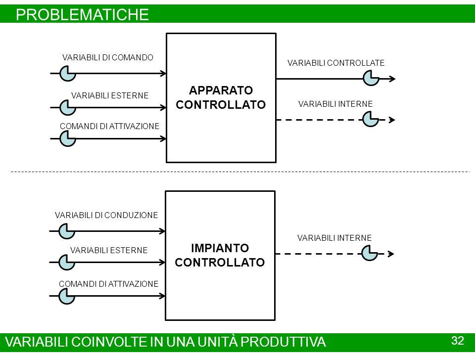 PROBLEMATICHE 32 VARIABILI COINVOLTE IN UNA UNITÀ PRODUTTIVA APPARATO CONTROLLATO VARIABILI CONTROLLATE VARIABILI DI COMANDO VARIABILI ESTERNE VARIABILI INTERNE COMANDI DI ATTIVAZIONE IMPIANTO CONTROLLATO VARIABILI DI CONDUZIONE VARIABILI ESTERNE VARIABILI INTERNE COMANDI DI ATTIVAZIONE