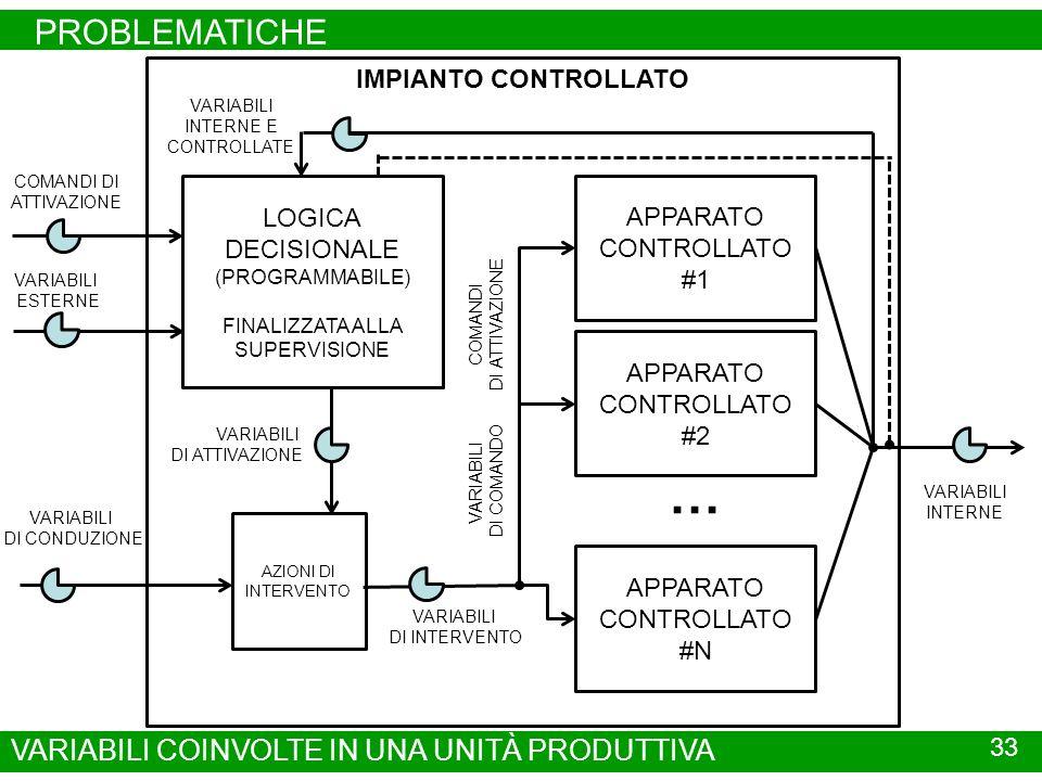 PROBLEMATICHE 33 VARIABILI COINVOLTE IN UNA UNITÀ PRODUTTIVA IMPIANTO CONTROLLATO APPARATO CONTROLLATO #1 APPARATO CONTROLLATO #2 APPARATO CONTROLLATO #N … VARIABILI INTERNE LOGICA DECISIONALE (PROGRAMMABILE) FINALIZZATA ALLA SUPERVISIONE VARIABILI ESTERNE VARIABILI DI CONDUZIONE VARIABILI INTERNE E CONTROLLATE COMANDI DI ATTIVAZIONE VARIABILI DI ATTIVAZIONE AZIONI DI INTERVENTO VARIABILI DI INTERVENTO VARIABILI DI COMANDO COMANDI DI ATTIVAZIONE
