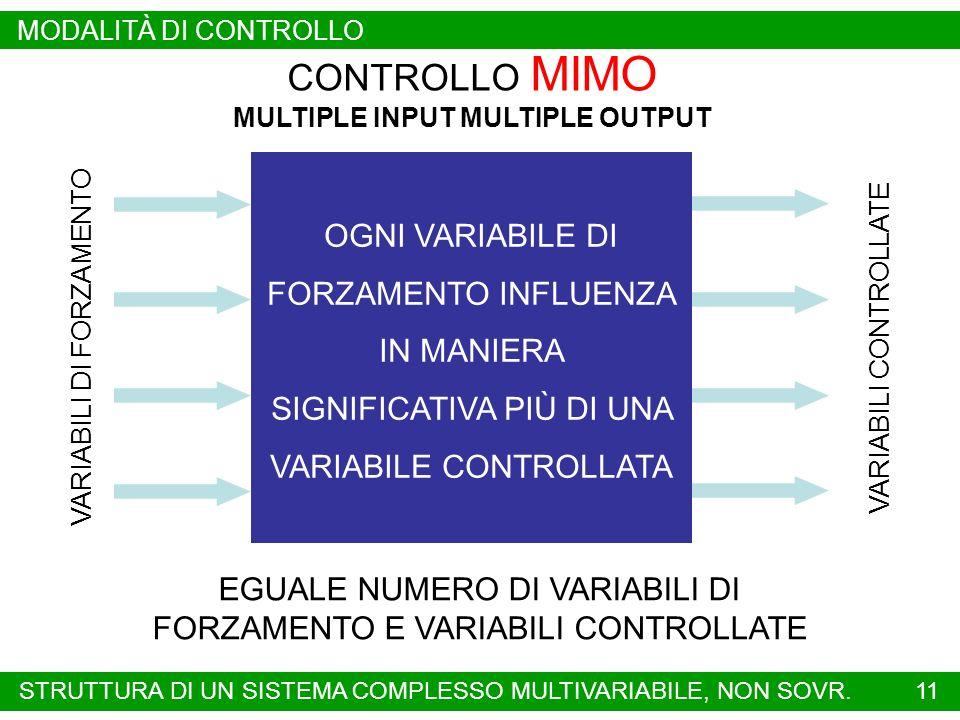 11 CONTROLLO MIMO MULTIPLE INPUT MULTIPLE OUTPUT EGUALE NUMERO DI VARIABILI DI FORZAMENTO E VARIABILI CONTROLLATE OGNI VARIABILE DI FORZAMENTO INFLUENZA IN MANIERA SIGNIFICATIVA PIÙ DI UNA VARIABILE CONTROLLATA VARIABILI DI FORZAMENTO VARIABILI CONTROLLATE STRUTTURA DI UN SISTEMA COMPLESSO MULTIVARIABILE, NON SOVR.