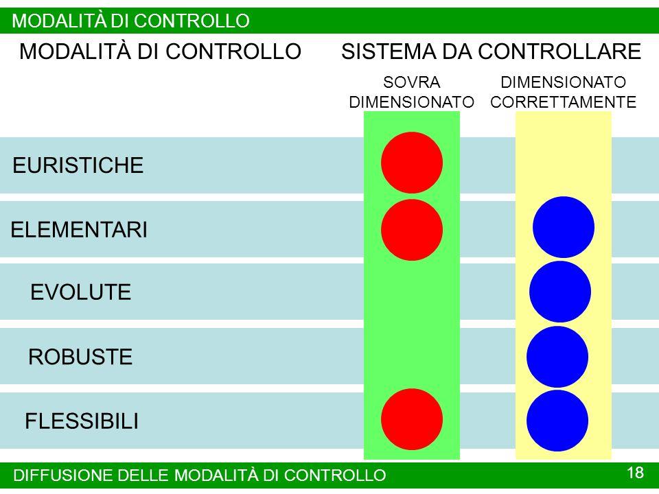 18 MODALITÀ DI CONTROLLO DIFFUSIONE DELLE MODALITÀ DI CONTROLLO EURISTICHE ELEMENTARI EVOLUTE FLESSIBILI ROBUSTE MODALITÀ DI CONTROLLOSISTEMA DA CONTROLLARE SOVRA DIMENSIONATO CORRETTAMENTE