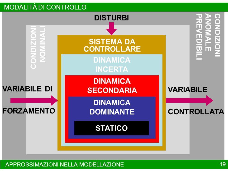 CONDIZIONIANOMALEPREVEDIBILI CONDIZIONI NOMINALI APPROSSIMAZIONI NELLA MODELLAZIONE SISTEMA DA CONTROLLARE DINAMICA INCERTA VARIABILE DI FORZAMENTO DINAMICA SECONDARIA DINAMICA DOMINANTE VARIABILE CONTROLLATA DISTURBI 19 MODALITÀ DI CONTROLLO STATICO