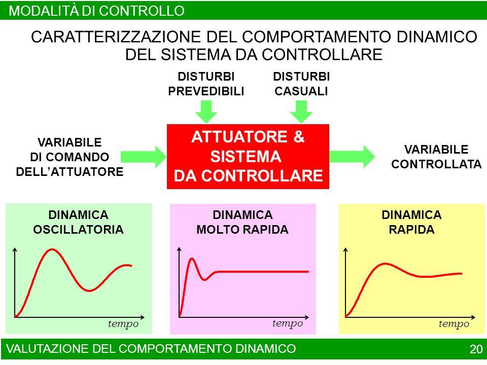 tempo DINAMICA RAPIDA tempo DINAMICA MOLTO RAPIDA CARATTERIZZAZIONE DEL COMPORTAMENTO DINAMICO DEL SISTEMA DA CONTROLLARE ATTUATORE & SISTEMA DA CONTROLLARE DISTURBI PREVEDIBILI DISTURBI CASUALI VARIABILE DI COMANDO DELLATTUATORE VARIABILE CONTROLLATA DINAMICA OSCILLATORIA tempo VALUTAZIONE DEL COMPORTAMENTO DINAMICO 20 MODALITÀ DI CONTROLLO
