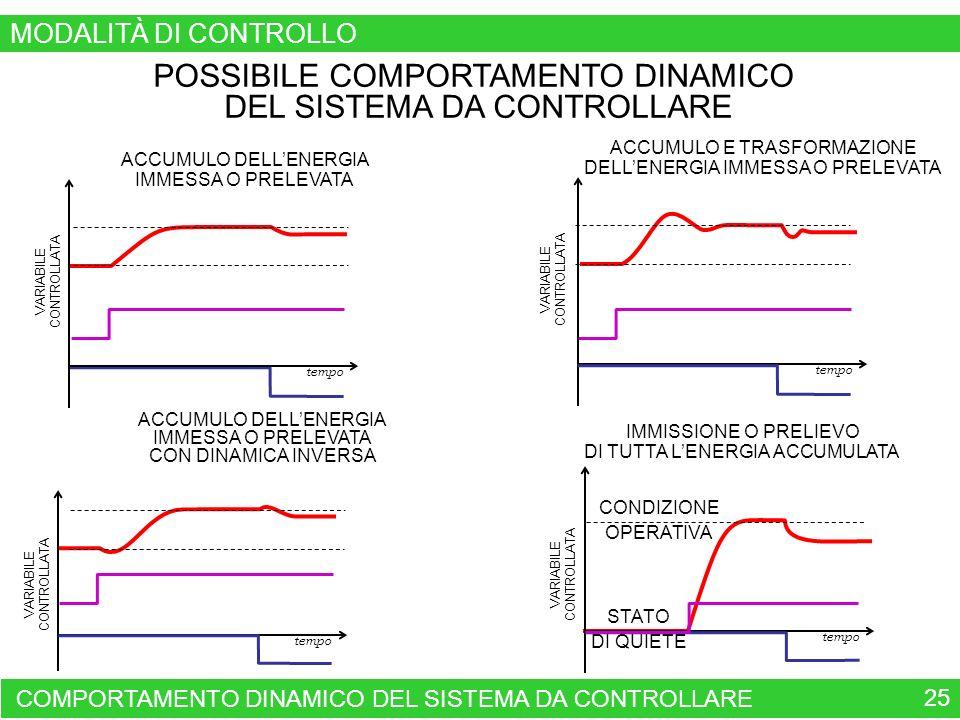 COMPORTAMENTO DINAMICO DEL SISTEMA DA CONTROLLARE 25 POSSIBILE COMPORTAMENTO DINAMICO DEL SISTEMA DA CONTROLLARE VARIABILE CONTROLLATA tempo ACCUMULO DELLENERGIA IMMESSA O PRELEVATA ACCUMULO E TRASFORMAZIONE DELLENERGIA IMMESSA O PRELEVATA ACCUMULO DELLENERGIA IMMESSA O PRELEVATA CON DINAMICA INVERSA IMMISSIONE O PRELIEVO DI TUTTA LENERGIA ACCUMULATA STATO DI QUIETE VARIABILE CONTROLLATA tempo VARIABILE CONTROLLATA tempo VARIABILE CONTROLLATA tempo CONDIZIONE OPERATIVA MODALITÀ DI CONTROLLO