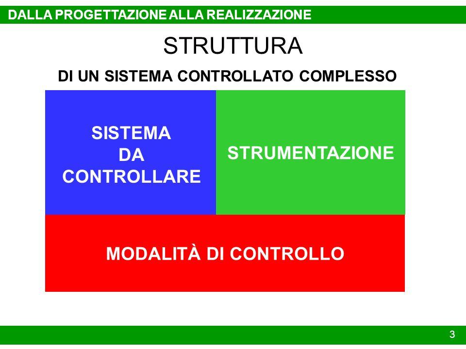SISTEMA DA CONTROLLARE STRUMENTAZIONE MODALITÀ DI CONTROLLO 3 DALLA PROGETTAZIONE ALLA REALIZZAZIONE STRUTTURA DI UN SISTEMA CONTROLLATO COMPLESSO