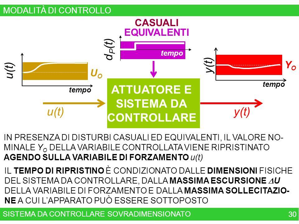 d P (t) tempo CASUALI EQUIVALENTI YOYO tempo y(t) UOUO tempo u(t) IL TEMPO DI RIPRISTINO È CONDIZIONATO DALLE DIMENSIONI FISICHE DEL SISTEMA DA CONTROLLARE, DALLA MASSIMA ESCURSIONE U DELLA VARIABILE DI FORZAMENTO E DALLA MASSIMA SOLLECITAZIO- NE A CUI LAPPARATO PUÒ ESSERE SOTTOPOSTO IN PRESENZA DI DISTURBI CASUALI ED EQUIVALENTI, IL VALORE NO- MINALE Y O DELLA VARIABILE CONTROLLATA VIENE RIPRISTINATO AGENDO SULLA VARIABILE DI FORZAMENTO u(t) SISTEMA DA CONTROLLARE SOVRADIMENSIONATO 30 ATTUATORE E SISTEMA DA CONTROLLARE u(t)y(t) MODALITÀ DI CONTROLLO