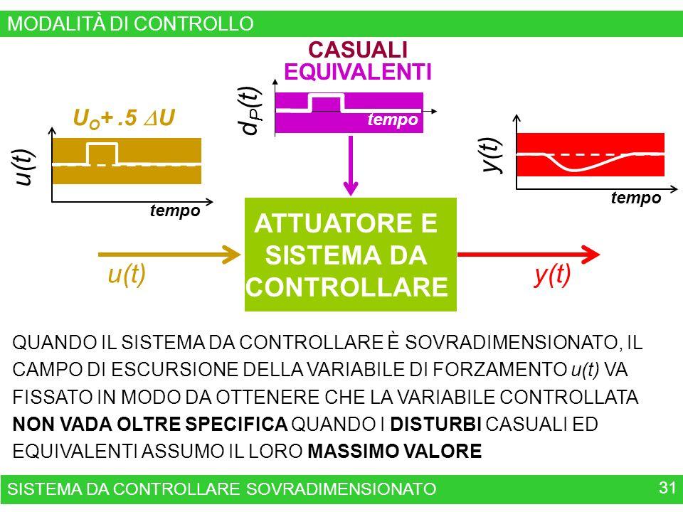 tempo y(t) tempo U O +.5 U u(t) QUANDO IL SISTEMA DA CONTROLLARE È SOVRADIMENSIONATO, IL CAMPO DI ESCURSIONE DELLA VARIABILE DI FORZAMENTO u(t) VA FISSATO IN MODO DA OTTENERE CHE LA VARIABILE CONTROLLATA NON VADA OLTRE SPECIFICA QUANDO I DISTURBI CASUALI ED EQUIVALENTI ASSUMO IL LORO MASSIMO VALORE d P (t) tempo CASUALI EQUIVALENTI SISTEMA DA CONTROLLARE SOVRADIMENSIONATO 31 ATTUATORE E SISTEMA DA CONTROLLARE u(t)y(t) MODALITÀ DI CONTROLLO