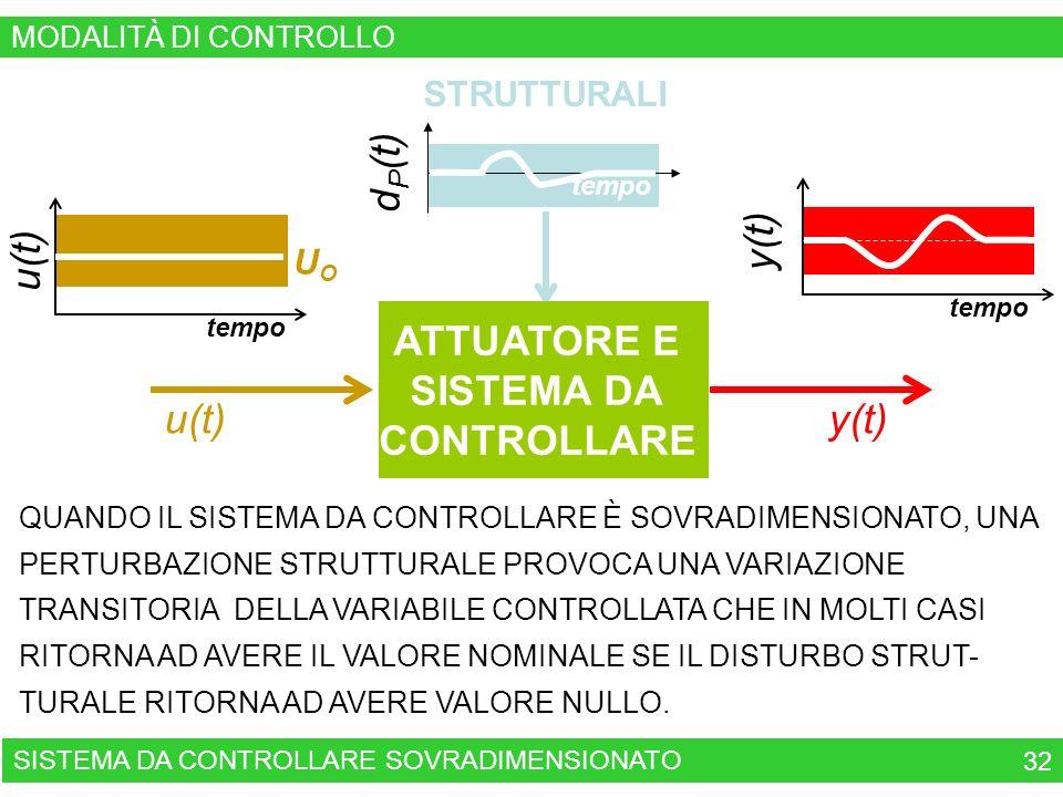 tempo UOUO u(t) QUANDO IL SISTEMA DA CONTROLLARE È SOVRADIMENSIONATO, UNA PERTURBAZIONE STRUTTURALE PROVOCA UNA VARIAZIONE TRANSITORIA DELLA VARIABILE CONTROLLATA CHE IN MOLTI CASI RITORNA AD AVERE IL VALORE NOMINALE SE IL DISTURBO STRUT- TURALE RITORNA AD AVERE VALORE NULLO.