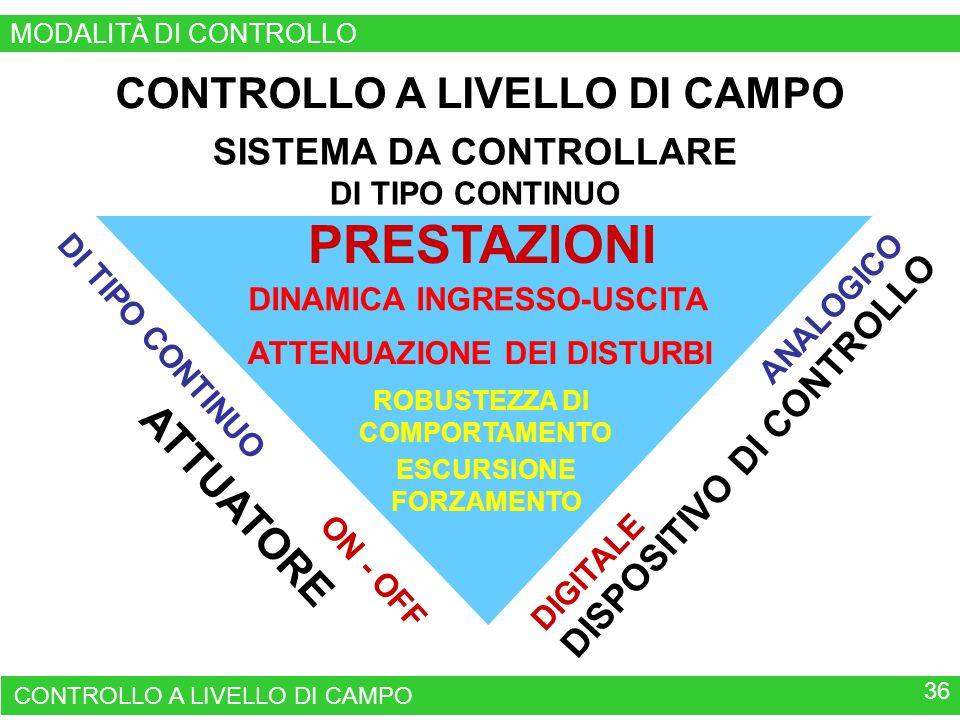 CONTROLLO A LIVELLO DI CAMPO SISTEMA DA CONTROLLARE DI TIPO CONTINUO DISPOSITIVO DI CONTROLLO DIGITALE ANALOGICO ATTUATORE DI TIPO CONTINUO ON - OFF PRESTAZIONI ROBUSTEZZA DI COMPORTAMENTO ESCURSIONE FORZAMENTO CONTROLLO A LIVELLO DI CAMPO 36 ATTENUAZIONE DEI DISTURBI DINAMICA INGRESSO-USCITA MODALITÀ DI CONTROLLO