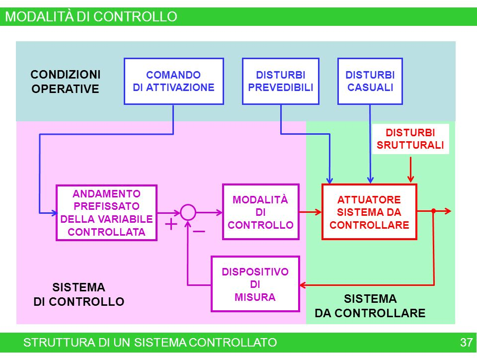 SISTEMA DI CONTROLLO ANDAMENTO PREFISSATO DELLA VARIABILE CONTROLLATA DISPOSITIVO DI MISURA MODALITÀ DI CONTROLLO SISTEMA DA CONTROLLARE CONDIZIONI OPERATIVE 37 COMANDO DI ATTIVAZIONE DISTURBI PREVEDIBILI DISTURBI CASUALI DISTURBI SRUTTURALI ATTUATORE SISTEMA DA CONTROLLARE STRUTTURA DI UN SISTEMA CONTROLLATO MODALITÀ DI CONTROLLO