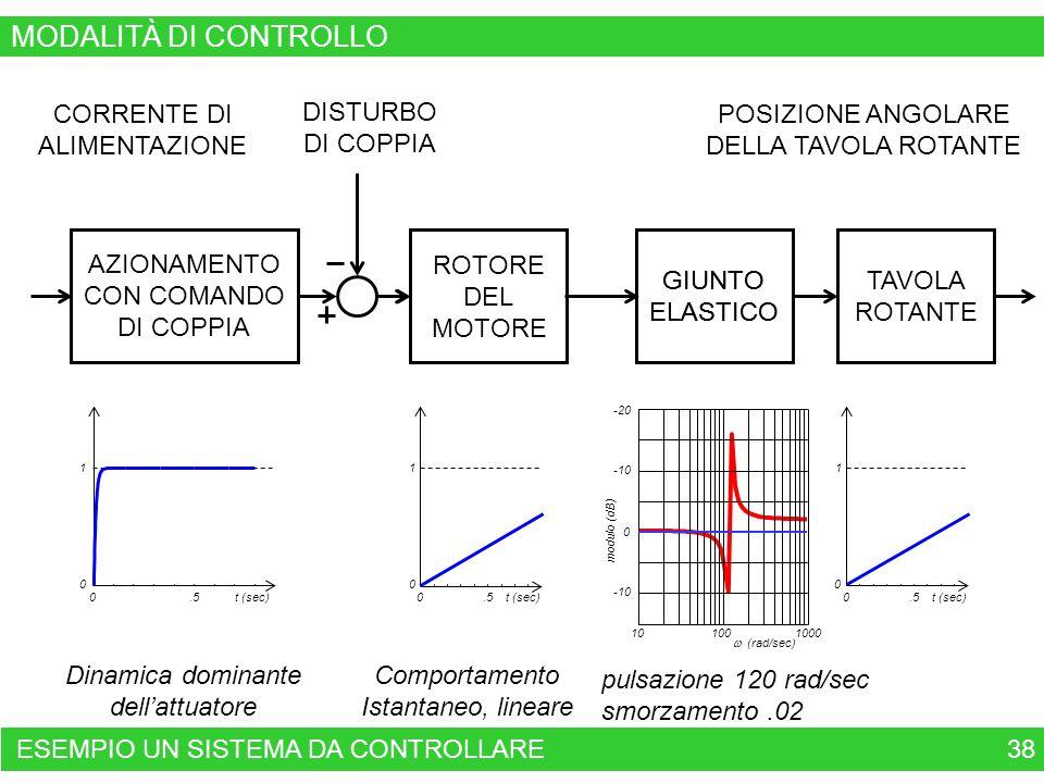 38 VARIABILE DI CONTROLLO CORRENTE DI ALIMENTAZIONE TAVOLA ROTANTE VARIABILE CONTROLLATA GIUNTO ELASTICO GIUNTO ELASTICO POSIZIONE ANGOLARE DELLA TAVOLA ROTANTE 0.5t (sec) 0 1 0.5t (sec) 0 1 0.5t (sec) 0 1 0.5t (sec) 0 1 AZIONAMENTO CON COMANDO DI COPPIA ROTORE DEL MOTORE DISTURBO DI COPPIA 0 -10 -20 modulo (dB) 10 100 1000 (rad/sec) ESEMPIO UN SISTEMA DA CONTROLLARE MODALITÀ DI CONTROLLO pulsazione 120 rad/sec smorzamento.02 Dinamica dominante dellattuatore Comportamento Istantaneo, lineare