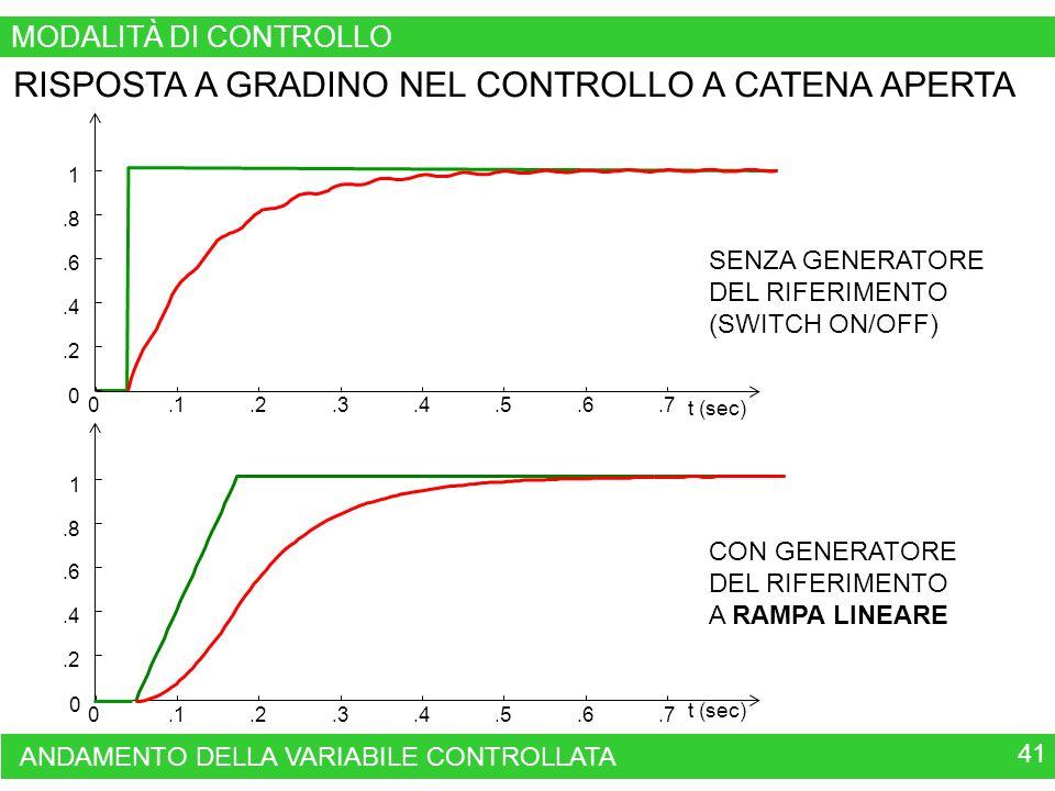 41 ANDAMENTO DELLA VARIABILE CONTROLLATA 0.1.2.3.4.5.6.7 0.2.4.6.8 1 t (sec) 0.1.2.3.4.5.6.7 0.2.4.6.8 1 t (sec) SENZA GENERATORE DEL RIFERIMENTO (SWITCH ON/OFF) RISPOSTA A GRADINO NEL CONTROLLO A CATENA APERTA CON GENERATORE DEL RIFERIMENTO A RAMPA LINEARE MODALITÀ DI CONTROLLO