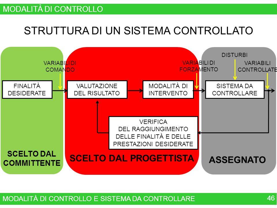MODALITÀ DI CONTROLLO E SISTEMA DA CONTROLLARE 46 MODALITÀ DI CONTROLLO SCELTO DAL PROGETTISTA SCELTO DAL COMMITTENTE ASSEGNATO FINALITÀ DESIDERATE VERIFICA DEL RAGGIUNGIMENTO DELLE FINALITÀ E DELLE PRESTAZIONI DESIDERATE MODALITÀ DI INTERVENTO VALUTAZIONE DEL RISULTATO VARIABILI DI COMANDO SISTEMA DA CONTROLLARE VARIABILI DI FORZAMENTO DISTURBI VARIABILI CONTROLLATE STRUTTURA DI UN SISTEMA CONTROLLATO