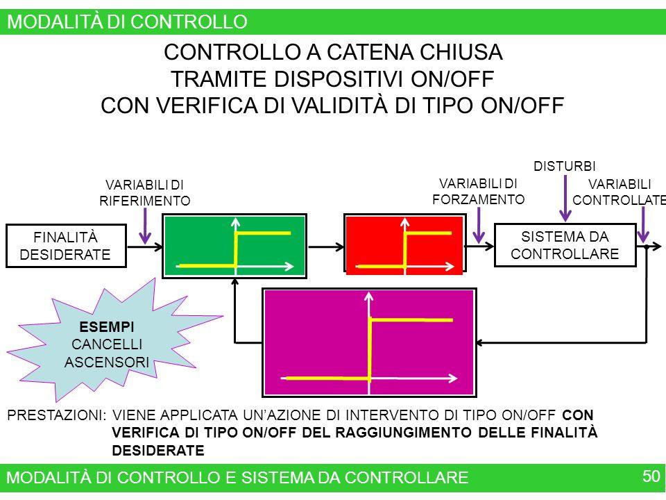 MODALITÀ DI CONTROLLO E SISTEMA DA CONTROLLARE 50 MODALITÀ DI CONTROLLO CONTROLLO A CATENA CHIUSA TRAMITE DISPOSITIVI ON/OFF CON VERIFICA DI VALIDITÀ DI TIPO ON/OFF VERIFICA DEL RAGGIUNGIMENTO DELLE FINALITÀ E DELLE PRESTAZIONI DESIDERATE TRAMITE SENSORE ON/OFF MODALITÀ DI INTERVENTO ON/OFF VALUTAZIONE DEL RISULTATO ON/OFF VARIABILI DI RIFERIMENTO FINALITÀ DESIDERATE SISTEMA DA CONTROLLARE VARIABILI DI FORZAMENTO DISTURBI VARIABILI CONTROLLATE PRESTAZIONI: VIENE APPLICATA UNAZIONE DI INTERVENTO DI TIPO ON/OFF CON VERIFICA DI TIPO ON/OFF DEL RAGGIUNGIMENTO DELLE FINALITÀ DESIDERATE ESEMPI CANCELLI ASCENSORI