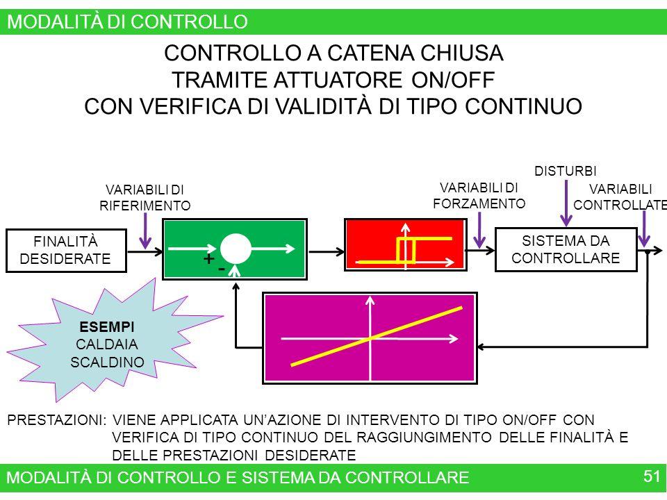 MODALITÀ DI CONTROLLO E SISTEMA DA CONTROLLARE 51 MODALITÀ DI CONTROLLO CONTROLLO A CATENA CHIUSA TRAMITE ATTUATORE ON/OFF CON VERIFICA DI VALIDITÀ DI TIPO CONTINUO VERIFICA DEL RAGGIUNGIMENTO DELLE FINALITÀ E DELLE PRESTAZIONI DESIDERATE TRAMITE TRASDUTTOTRI MODALITÀ DI INTERVENTO ON/OFF CONFRONTO FRA LE FINALITÀ DESIDERATE E QUELLE OTTENUTE VARIABILI DI RIFERIMENTO FINALITÀ DESIDERATE SISTEMA DA CONTROLLARE VARIABILI DI FORZAMENTO DISTURBI VARIABILI CONTROLLATE PRESTAZIONI: VIENE APPLICATA UNAZIONE DI INTERVENTO DI TIPO ON/OFF CON VERIFICA DI TIPO CONTINUO DEL RAGGIUNGIMENTO DELLE FINALITÀ E DELLE PRESTAZIONI DESIDERATE + - ESEMPI CALDAIA SCALDINO