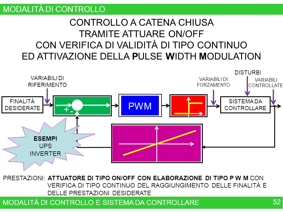 MODALITÀ DI CONTROLLO E SISTEMA DA CONTROLLARE 52 MODALITÀ DI CONTROLLO CONTROLLO A CATENA CHIUSA TRAMITE ATTUARE ON/OFF CON VERIFICA DI VALIDITÀ DI TIPO CONTINUO ED ATTIVAZIONE DELLA PULSE WIDTH MODULATION MODALITÀ DI INTERVENTO ON/OFF CONFRONTO FRA LE FINALITÀ DESIDERATE E QUELLE OTTENUTE VARIABILI DI RIFERIMENTO FINALITÀ DESIDERATE SISTEMA DA CONTROLLARE VARIABILI DI FORZAMENTO DISTURBI VARIABILI CONTROLLATE PRESTAZIONI: ATTUATORE DI TIPO ON/OFF CON ELABORAZIONE DI TIPO P W M CON VERIFICA DI TIPO CONTINUO DEL RAGGIUNGIMENTO DELLE FINALITÀ E DELLE PRESTAZIONI DESIDERATE VERIFICA DEL RAGGIUNGIMENTO DELLE FINALITÀ E DELLE PRESTAZIONI DESIDERATE TRAMITE TRASDUTTOTRI + - PULSE WIDTH MODULAZION PWM ESEMPI UPS INVERTER