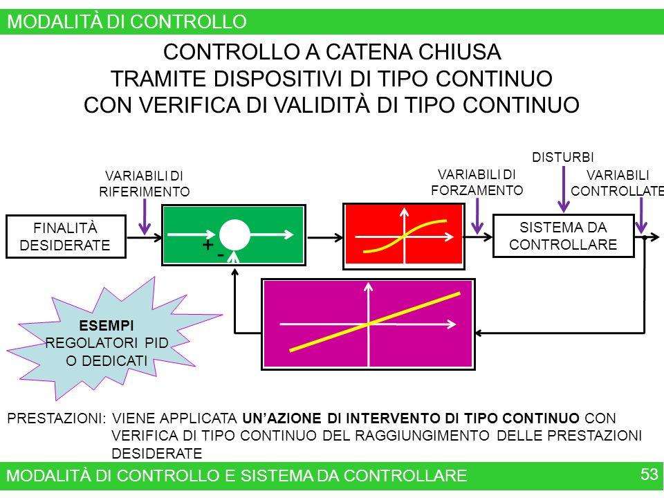 MODALITÀ DI CONTROLLO E SISTEMA DA CONTROLLARE 53 MODALITÀ DI CONTROLLO CONTROLLO A CATENA CHIUSA TRAMITE DISPOSITIVI DI TIPO CONTINUO CON VERIFICA DI VALIDITÀ DI TIPO CONTINUO VERIFICA DEL RAGGIUNGIMENTO DELLE FINALITÀ E DELLE PRESTAZIONI DESIDERATE TRAMITE TRASDUTTOTRI MODALITÀ DI INTERVENTO DI TIPO CONTINUO CONFRONTO FRA LE FINALITÀ DESIDERATE E QUELLE OTTENUTE VARIABILI DI RIFERIMENTO FINALITÀ DESIDERATE SISTEMA DA CONTROLLARE VARIABILI DI FORZAMENTO DISTURBI VARIABILI CONTROLLATE PRESTAZIONI: VIENE APPLICATA UNAZIONE DI INTERVENTO DI TIPO CONTINUO CON VERIFICA DI TIPO CONTINUO DEL RAGGIUNGIMENTO DELLE PRESTAZIONI DESIDERATE + - ESEMPI REGOLATORI PID O DEDICATI