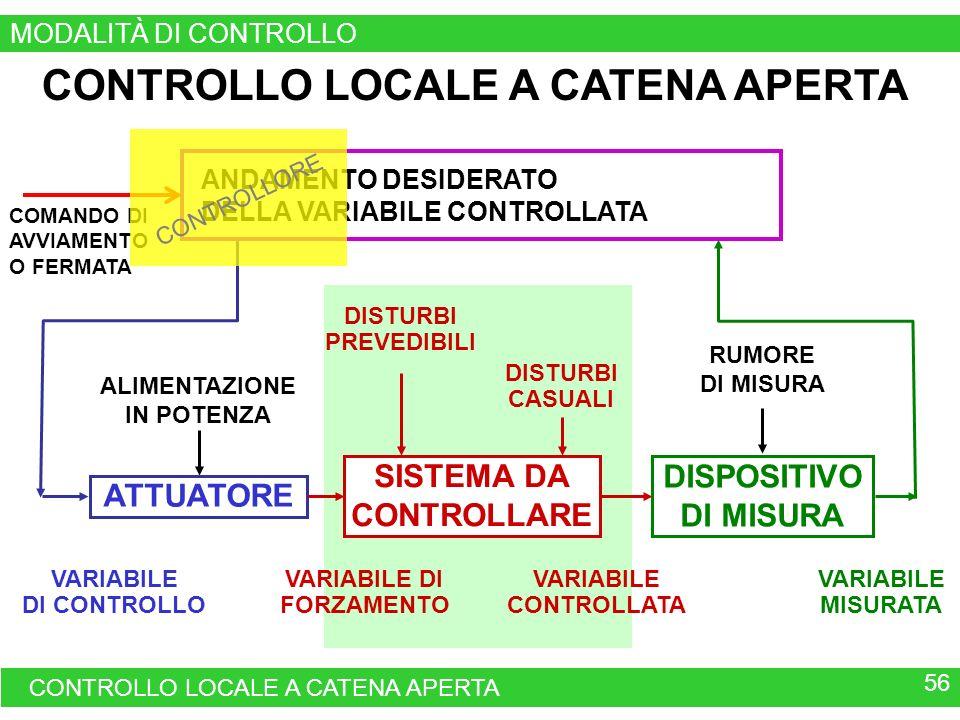 CONTROLLO LOCALE A CATENA APERTA DISPOSITIVO DI MISURA VARIABILE MISURATA RUMORE DI MISURA VARIABILE DI CONTROLLO ALIMENTAZIONE IN POTENZA ATTUATORE VARIABILE CONTROLLATA VARIABILE DI FORZAMENTO SISTEMA DA CONTROLLARE DISTURBI PREVEDIBILI DISTURBI CASUALI CONTROLLO LOCALE A CATENA APERTA 56 QUADRO DI COMANDO DI UN APPARATO O DI UN IMPIANTO ANDAMENTO DESIDERATO DELLA VARIABILE CONTROLLATA COMANDO DI AVVIAMENTO O FERMATA MODALITÀ DI CONTROLLO CONTROLLORE