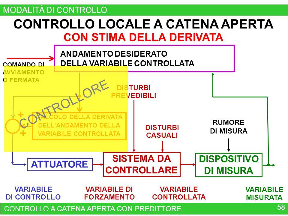 CONTROLLO LOCALE A CATENA APERTA CON STIMA DELLA DERIVATA CONTROLLO A CATENA APERTA CON PREDITTORE 58 DISPOSITIVO DI MISURA VARIABILE MISURATA RUMORE DI MISURA VARIABILE DI CONTROLLO ATTUATORE VARIABILE CONTROLLATA VARIABILE DI FORZAMENTO SISTEMA DA CONTROLLARE DISTURBI PREVEDIBILI DISTURBI CASUALI QUADRO DI COMANDO DI UN APPARATO O DI UN IMPIANTO CALCOLO DELLA DERIVATA DELLANDAMENTO DELLA VARIABILE CONTROLLATA + + ANDAMENTO DESIDERATO DELLA VARIABILE CONTROLLATA COMANDO DI AVVIAMENTO O FERMATA MODALITÀ DI CONTROLLO CONTROLLORE