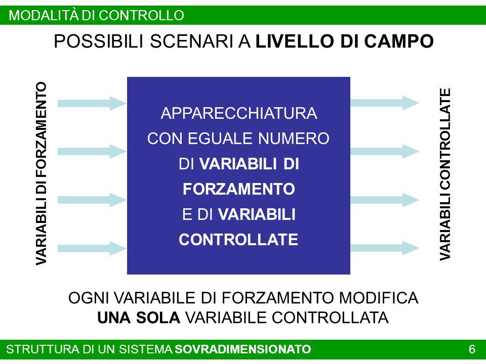 STRUTTURA DI UN SISTEMA SOVRADIMENSIONATO 6 POSSIBILI SCENARI A LIVELLO DI CAMPO OGNI VARIABILE DI FORZAMENTO MODIFICA UNA SOLA VARIABILE CONTROLLATA APPARECCHIATURA CON EGUALE NUMERO DI VARIABILI DI FORZAMENTO E DI VARIABILI CONTROLLATE VARIABILI DI FORZAMENTO VARIABILI CONTROLLATE MODALITÀ DI CONTROLLO
