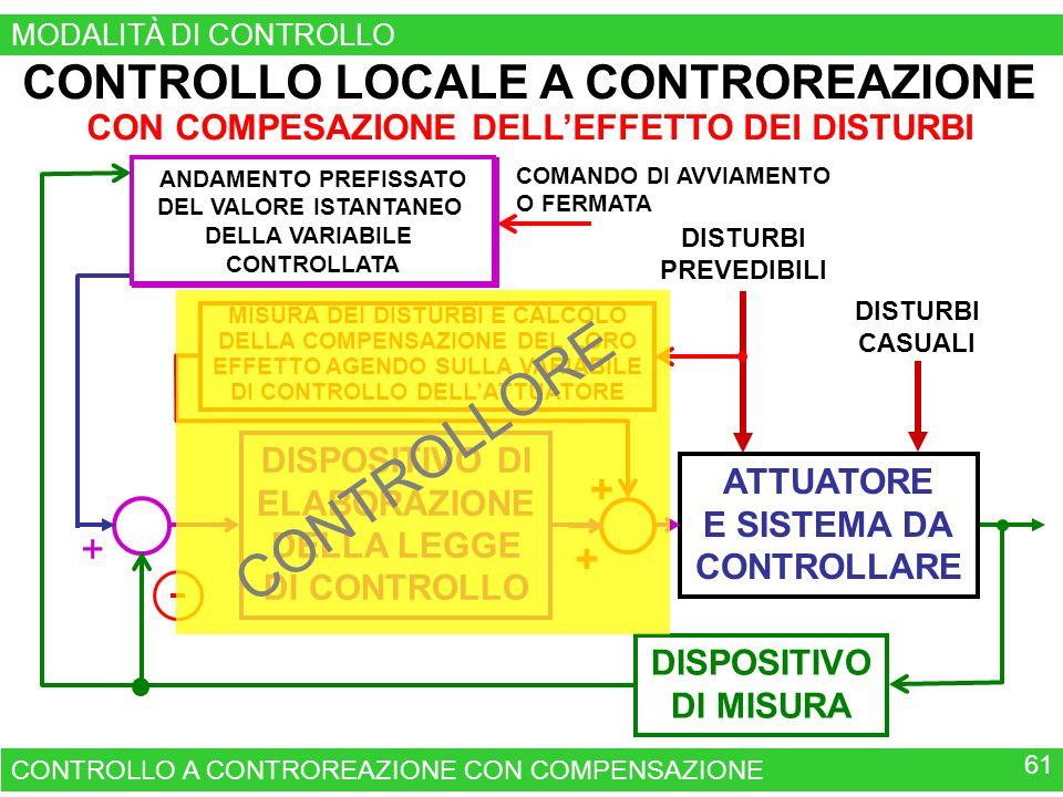 ATTUATORE E SISTEMA DA CONTROLLARE DISPOSITIVO DI ELABORAZIONE DELLA LEGGE DI CONTROLLO DISPOSITIVO DI MISURA + DISTURBI PREVEDIBILI DISTURBI CASUALI CONTROLLO LOCALE A CONTROREAZIONE CON COMPESAZIONE DELLEFFETTO DEI DISTURBI CONTROLLO A CONTROREAZIONE CON COMPENSAZIONE 61 + + MISURA DEI DISTURBI E CALCOLO DELLA COMPENSAZIONE DEL LORO EFFETTO AGENDO SULLA VARIABILE DI CONTROLLO DELLATTUATORE QUADRO DI COMANDO DI UN APPARATO O DI UN IMPIANTO COMANDO DI AVVIAMENTO O FERMATA ANDAMENTO PREFISSATO DEL VALORE ISTANTANEO DELLA VARIABILE CONTROLLATA MODALITÀ DI CONTROLLO CONTROLLORE