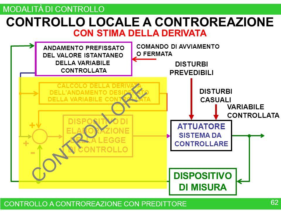 CONTROLLO LOCALE A CONTROREAZIONE CON STIMA DELLA DERIVATA CONTROLLO A CONTROREAZIONE CON PREDITTORE 62 QUADRO DI COMANDO DI UN APPARATO O DI UN IMPIANTO COMANDO DI AVVIAMENTO O FERMATA + CALCOLO DELLA DERIVATA DELLANDAMENTO DESIDERATO DELLA VARIABILE CONTROLLATA ANDAMENTO PREFISSATO DEL VALORE ISTANTANEO DELLA VARIABILE CONTROLLATA VARIABILE CONTROLLATA DISPOSITIVO DI ELABORAZIONE DELLA LEGGE DI CONTROLLO ATTUATORE SISTEMA DA CONTROLLARE DISPOSITIVO DI MISURA + DISTURBI PREVEDIBILI DISTURBI CASUALI CONTROLLORE MODALITÀ DI CONTROLLO