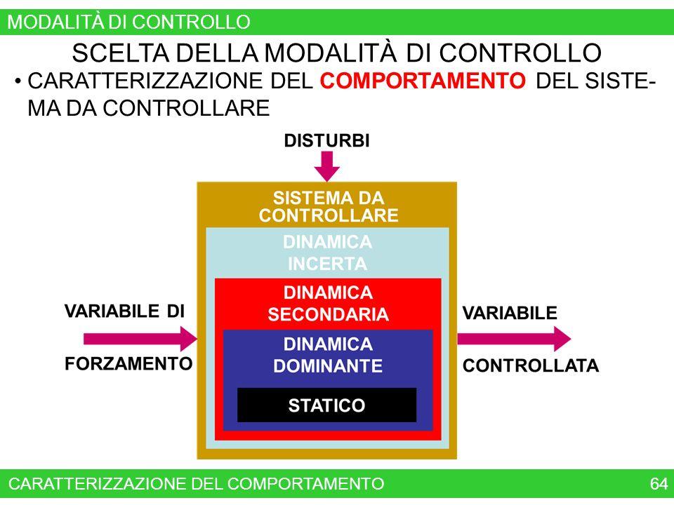 64 SCELTA DELLA MODALITÀ DI CONTROLLO CARATTERIZZAZIONE DEL COMPORTAMENTO DEL SISTE- MA DA CONTROLLARE CARATTERIZZAZIONE DEL COMPORTAMENTO MODALITÀ DI CONTROLLO