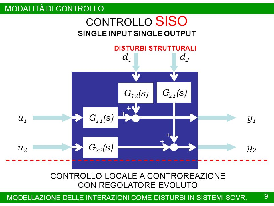 CONTROLLO SISO SINGLE INPUT SINGLE OUTPUT u1u1 y1y1 u2u2 y2y2 CONTROLLO LOCALE A CONTROREAZIONE CON REGOLATORE EVOLUTO G 22 (s)G 11 (s) + G 12 (s) + G 21 (s) + + d1d1 d2d2 DISTURBI STRUTTURALI 9 MODELLAZIONE DELLE INTERAZIONI COME DISTURBI IN SISTEMI SOVR.