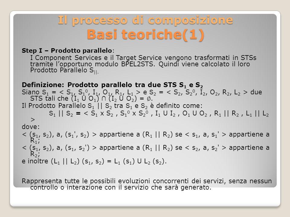 Il processo di composizione Basi teoriche(1) Step I – Prodotto parallelo: I Component Services e il Target Service vengono trasformati in STSs tramite lopportuno modulo BPEL2STS.