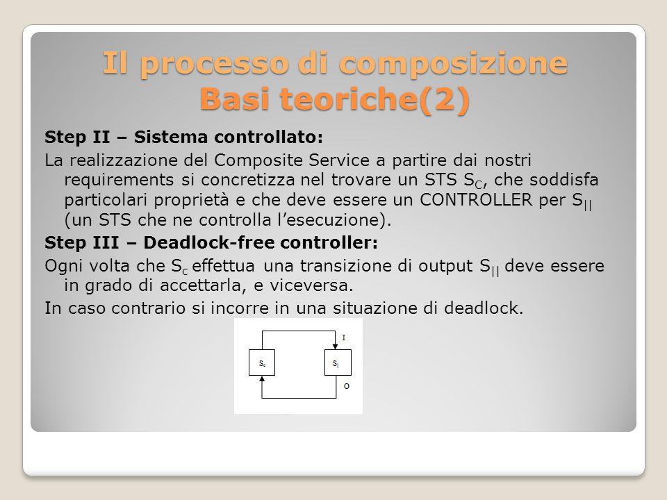 Il processo di composizione Basi teoriche(2) Step II – Sistema controllato: La realizzazione del Composite Service a partire dai nostri requirements si concretizza nel trovare un STS S C, che soddisfa particolari proprietà e che deve essere un CONTROLLER per S || (un STS che ne controlla lesecuzione).
