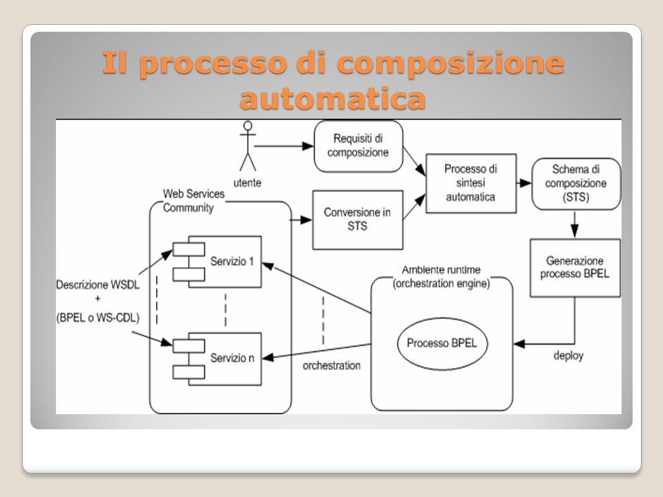 Il processo di composizione automatica