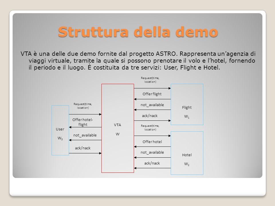 Struttura della demo VTA è una delle due demo fornite dal progetto ASTRO. Rappresenta unagenzia di viaggi virtuale, tramite la quale si possono prenot