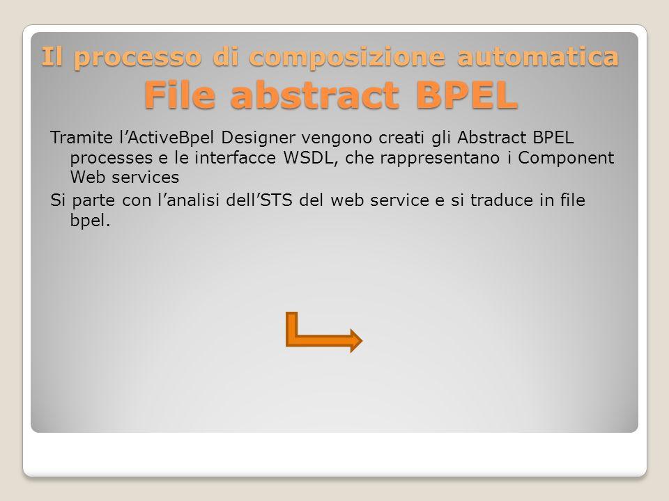 Il processo di composizione automatica File abstract BPEL Tramite lActiveBpel Designer vengono creati gli Abstract BPEL processes e le interfacce WSDL, che rappresentano i Component Web services Si parte con lanalisi dellSTS del web service e si traduce in file bpel.