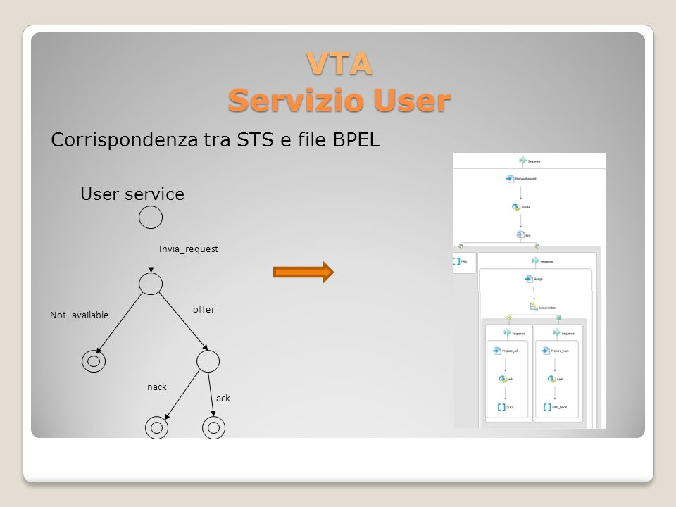 VTA Servizio User Corrispondenza tra STS e file BPEL offer ack Not_available nack Invia_request User service