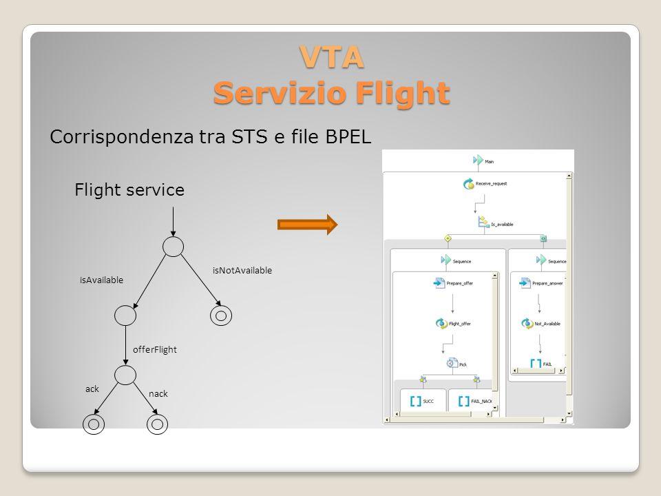 VTA Servizio Flight Corrispondenza tra STS e file BPEL Flight service isNotAvailable isAvailable offerFlight nack ack