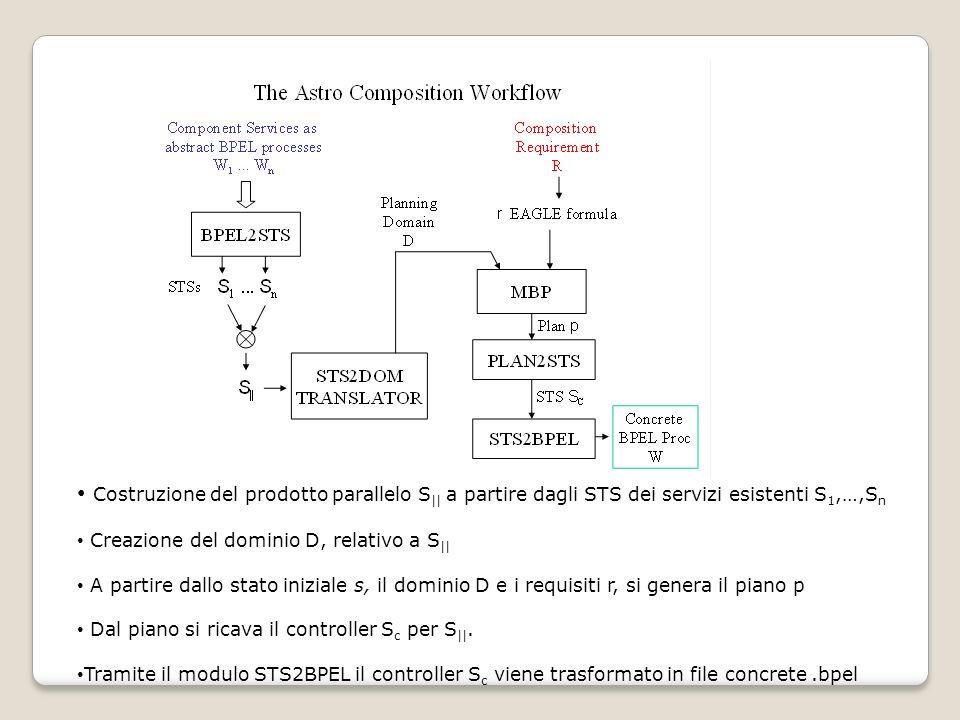 Costruzione del prodotto parallelo S || a partire dagli STS dei servizi esistenti S 1,…,S n Creazione del dominio D, relativo a S || A partire dallo s