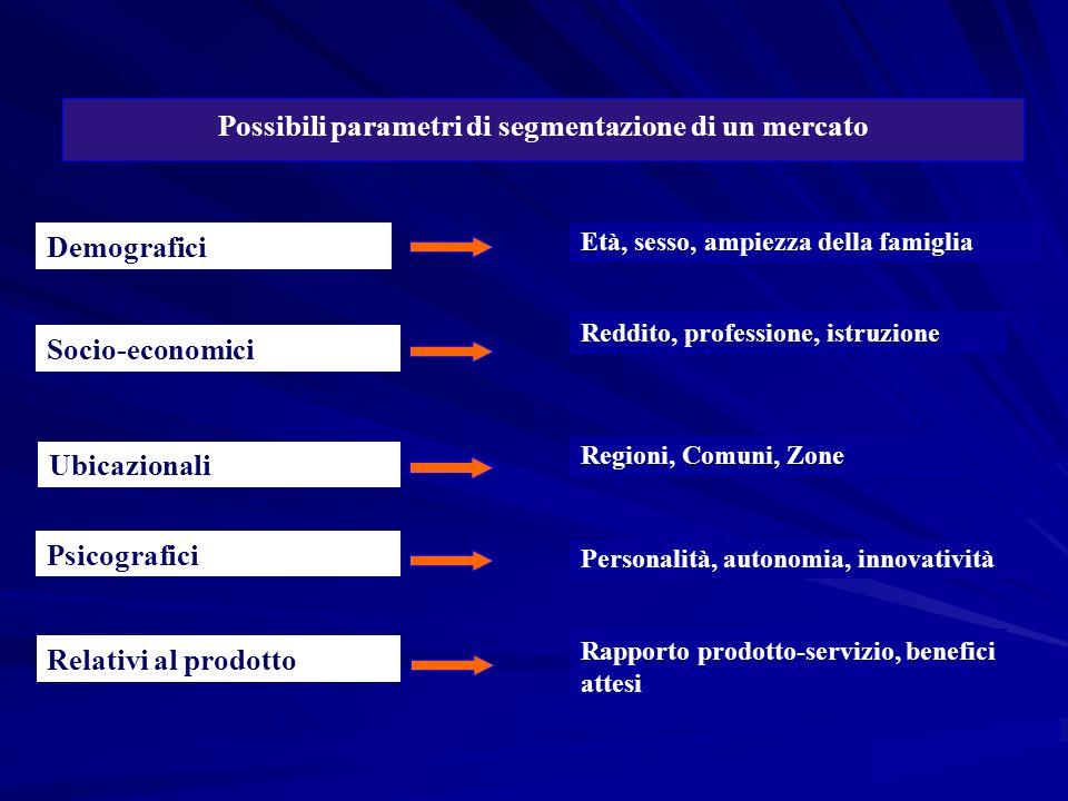 Possibili parametri di segmentazione di un mercato Età, sesso, ampiezza della famiglia Reddito, professione, istruzione Regioni, Comuni, Zone Personal